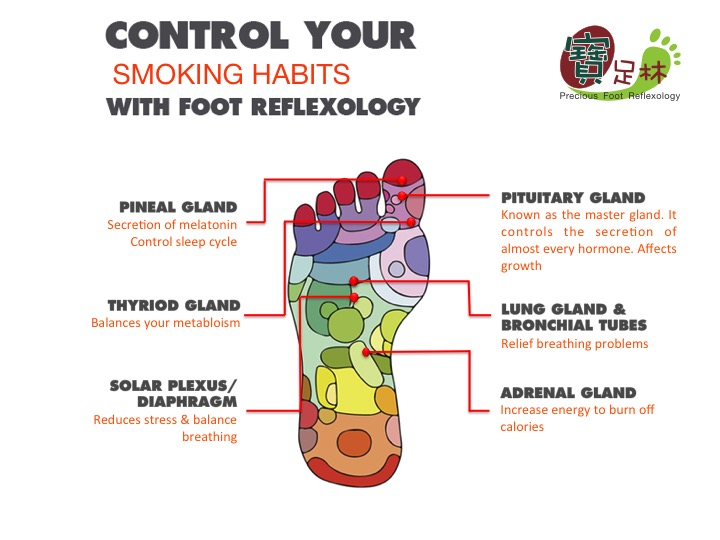 quit smoking with foot reflexology
